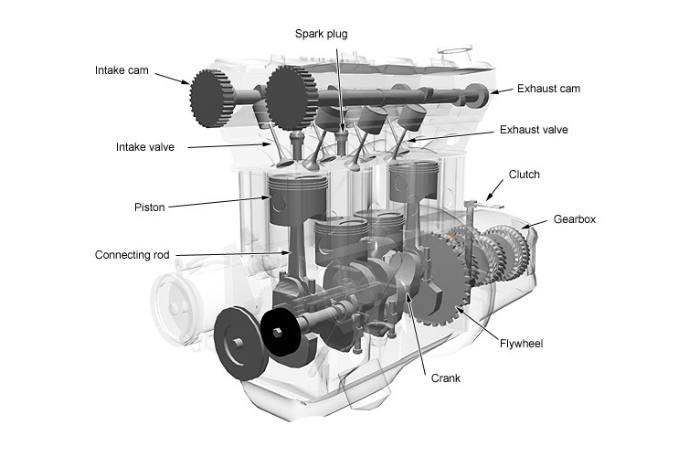 Enginecomponenets on Basic Car Parts Diagram